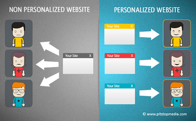 Personalize your content